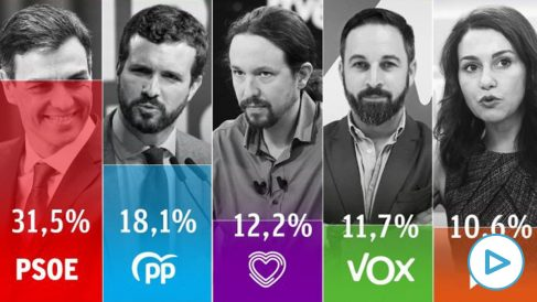 Último sondeo electoral del CIS, correspondiente a septiembre.