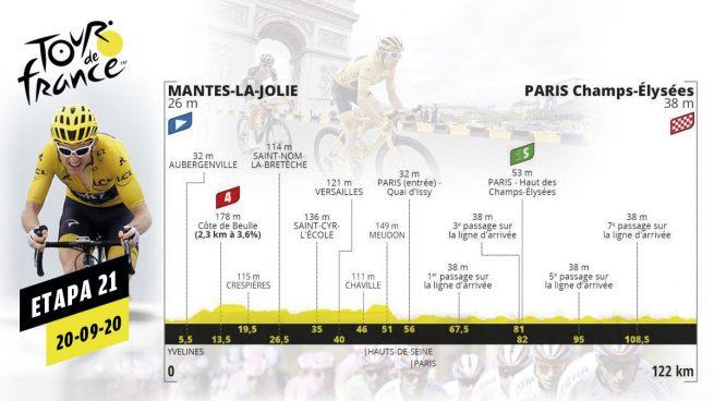 Etapa 21 Tour Francia