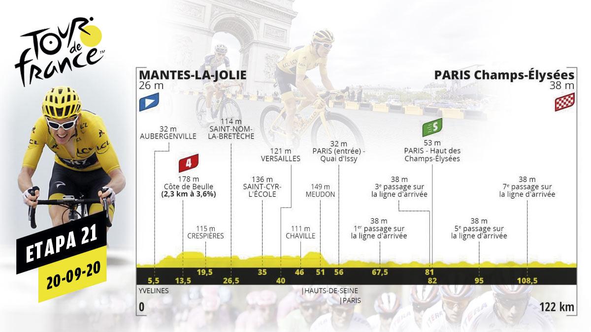 Etapa de hoy del Tour de Francia 2020, domingo de septiembre.