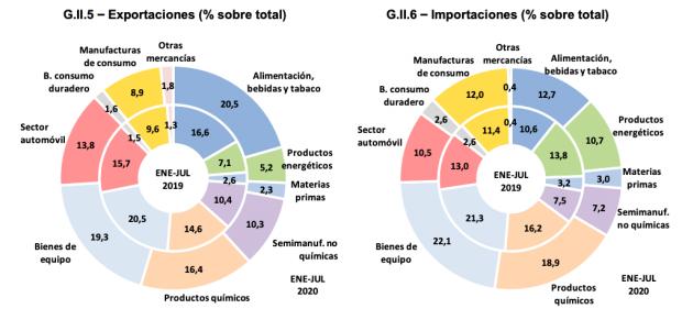 Así ha cambiado el coronavirus el sector exterior español: se exporta más comida pero menos coches