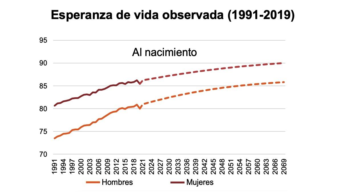 La pandemia recorta a los españoles un año la esperanza de vida: 80 los hombres y 85 las mujeres