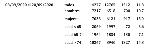 España muertes