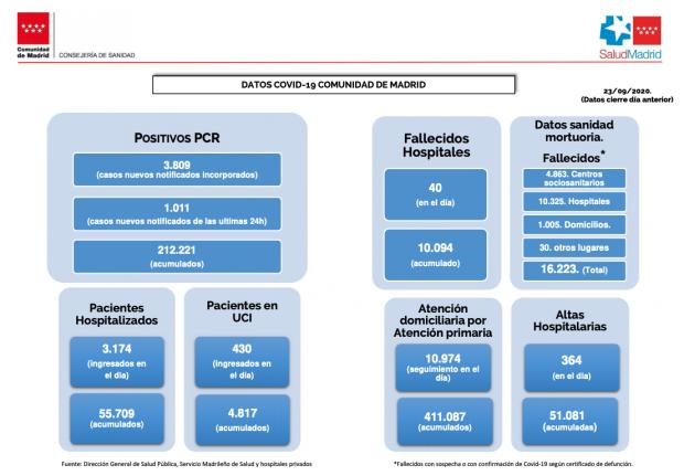 Última hora del coronavirus en España | Sanidad notifica 4.143 nuevos contagios en 24 horas