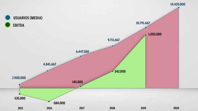 OKDIARIO factura 8 millones al año y tiene 14 millones de usuarios al mes