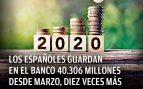 Los españoles guardan en el banco 40.306 millones desde marzo, diez veces más que en la anterior crisis