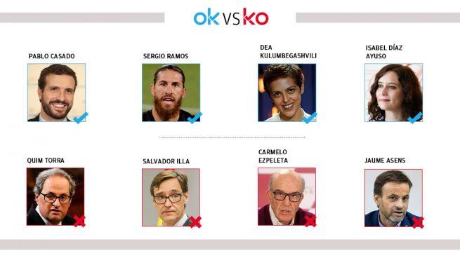 El OK y KO del domingo, 27 de septiembre