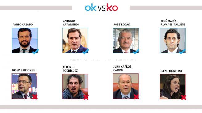 El OK y KO del martes, 29 de septiembre
