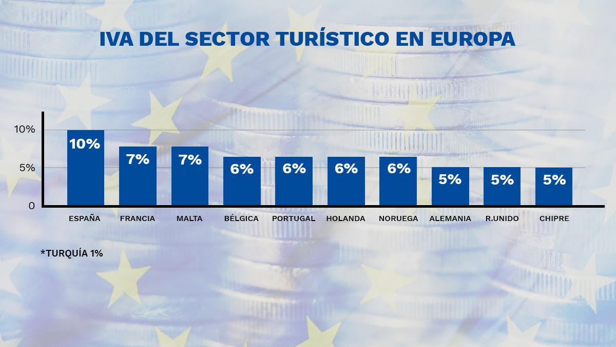 El Gobierno abandona al turismo mientras que al menos ocho países europeos bajan el IVA al sector