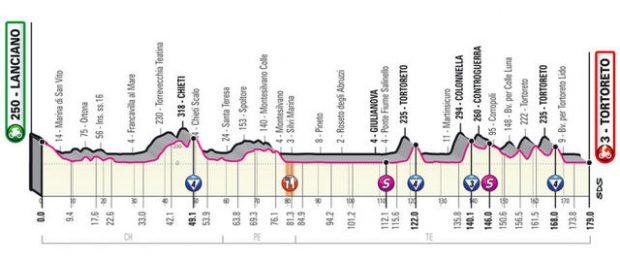 Giro de Italia 2020: etapas, fechas y recorrido