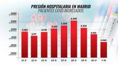 Evolución de las hospitalizaciones en los últimos 10 días en Madrid.