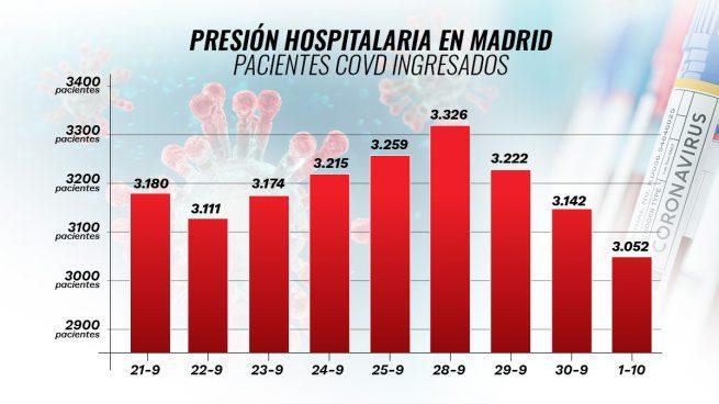 Madrid hospitalizados