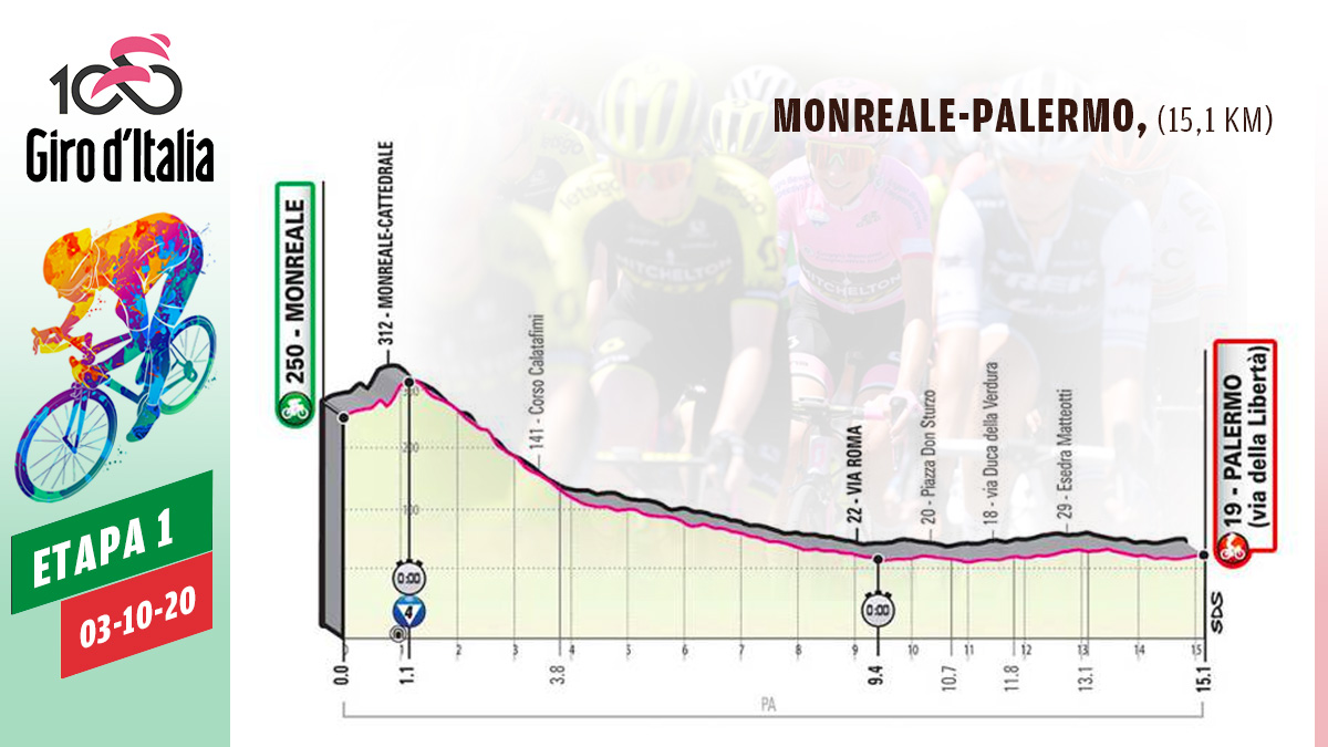 Etapa 1 de hoy del Giro de Italia 2020, sábado 3 de octubre.