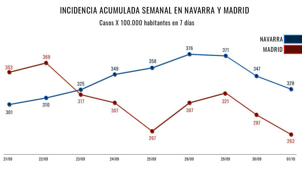 Comparativa de la incidencia de casos semanal entre Navarra (azul) y Madrid (rojo).