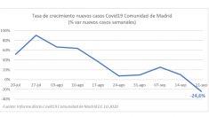 Caída de los nuevos casos de coronavirus en Madrid.