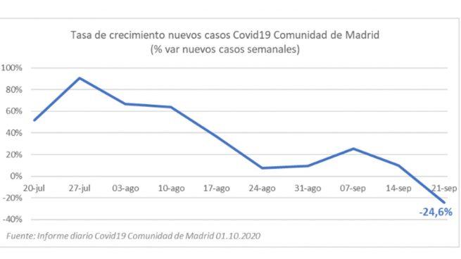 Madrid curva
