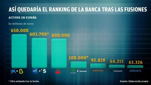 Fusiones de bancos