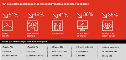 Así consumimos tras la pandemia: más compras online y cestas llenas de productos cada día más sostenibles