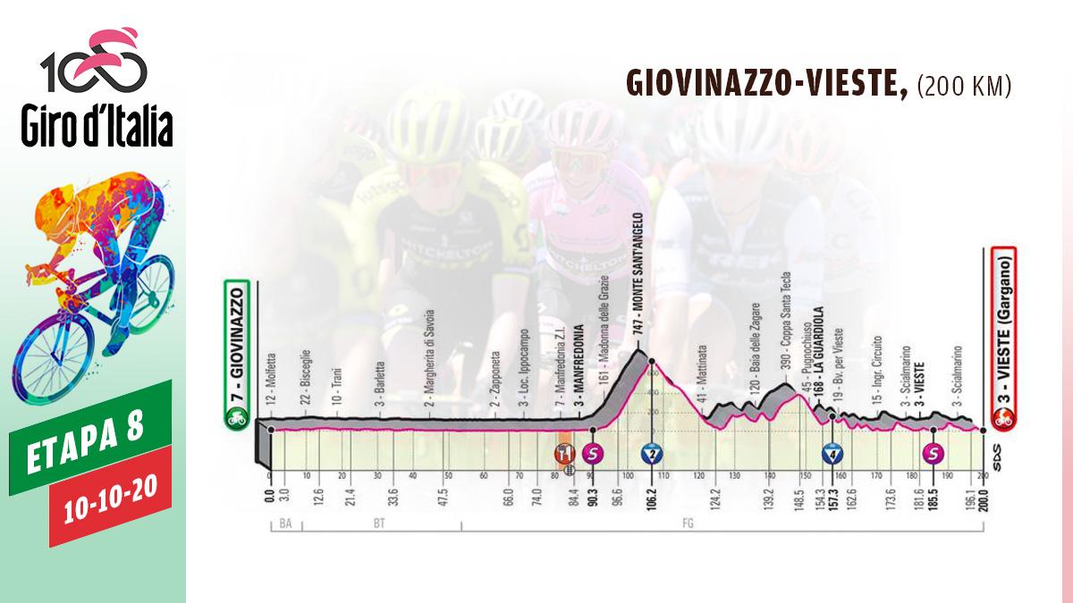 Etapa 8 del Giro de Italia 2020.