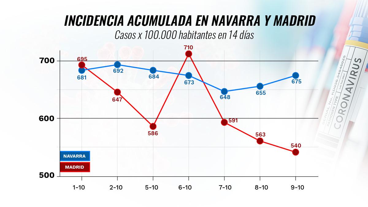 Gráfico de la incidencia acumulada en Madrid respecto a Navarra en los últimos diez días, según datos del Ministerio de Sanidad.