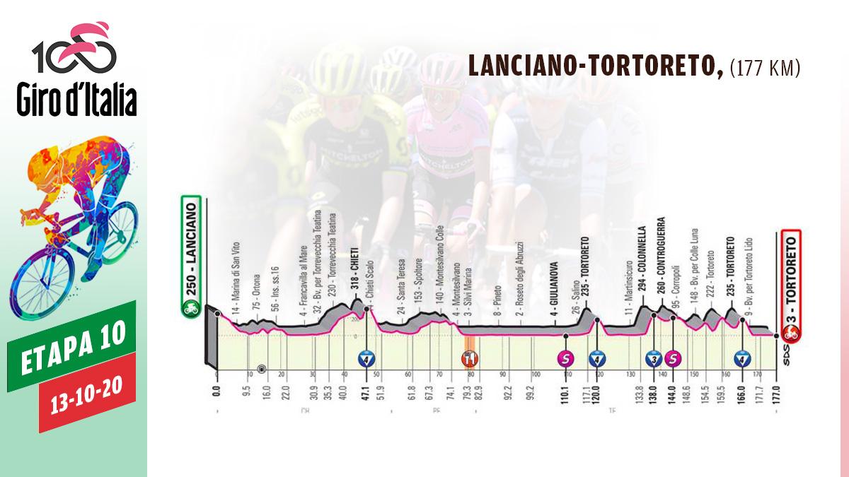 Etapa 10 de hoy del Giro de Italia 2020, 13 de octubre.