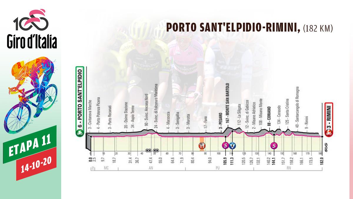Etapa 11 de hoy del Giro de Italia 2020, 14 de octubre.