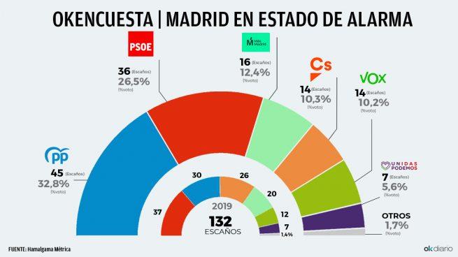 El acoso de Sánchez dispara a Ayuso, que ganaría con 15 escaños más, mientras el PSOE se deja uno