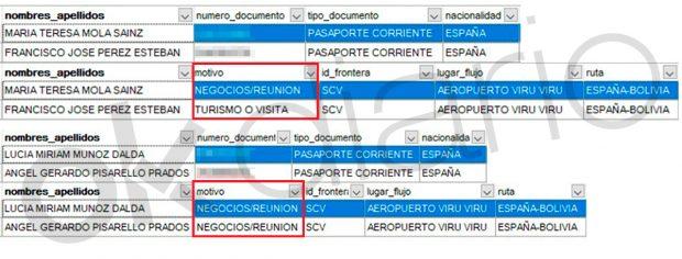 Registro en Migración y la Policía de Bolivia de las razones que alegan los observadores de Podemos para entrar al país.