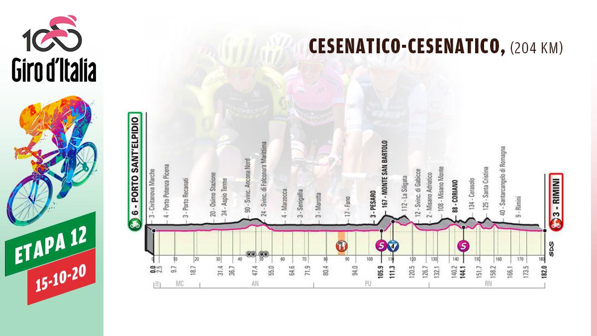 Perfil etapa 12 del Giro de Italia.