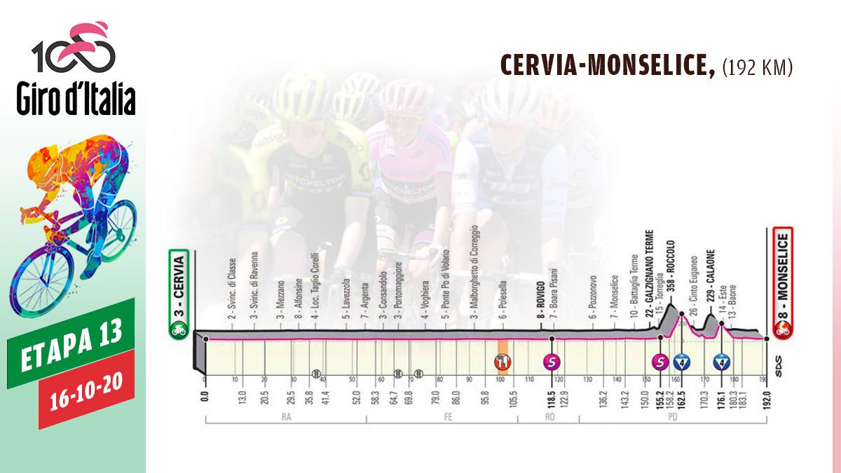 Perfil de la etapa del Giro de Italia de hoy viernes 13 de octubre.