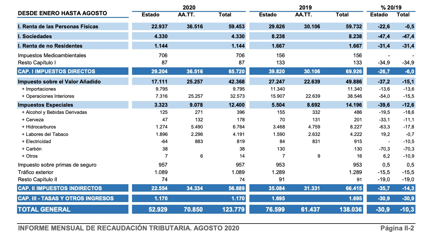 España pierde casi 15.000 millones de euros en recaudación de impuestos por el coronavirus