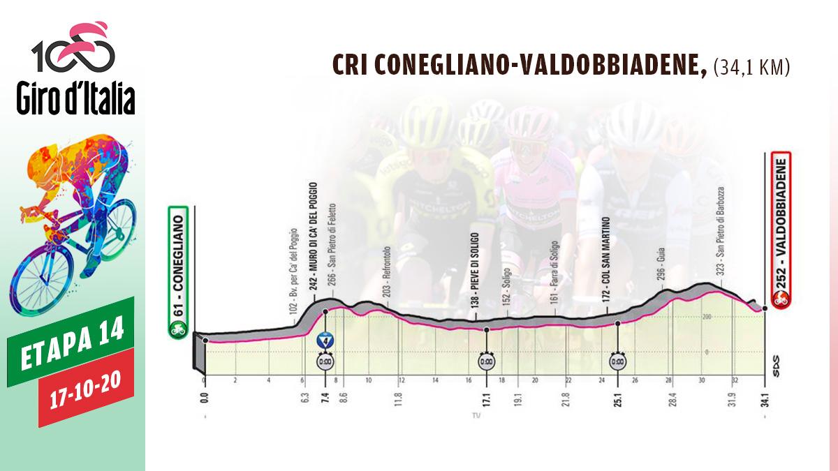 Etapa 14 del Giro de Italia 2020.