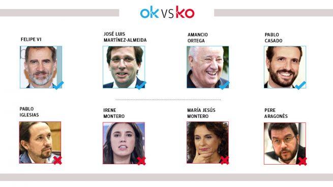 Los OK y KO del sábado, 17 de octubre