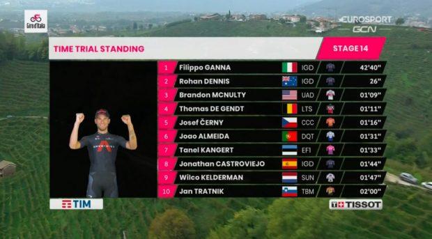 Giro de Italia 2020: clasificación de la etapa 14 de hoy, sábado 17 de octubre, tras la victoria de Ganna