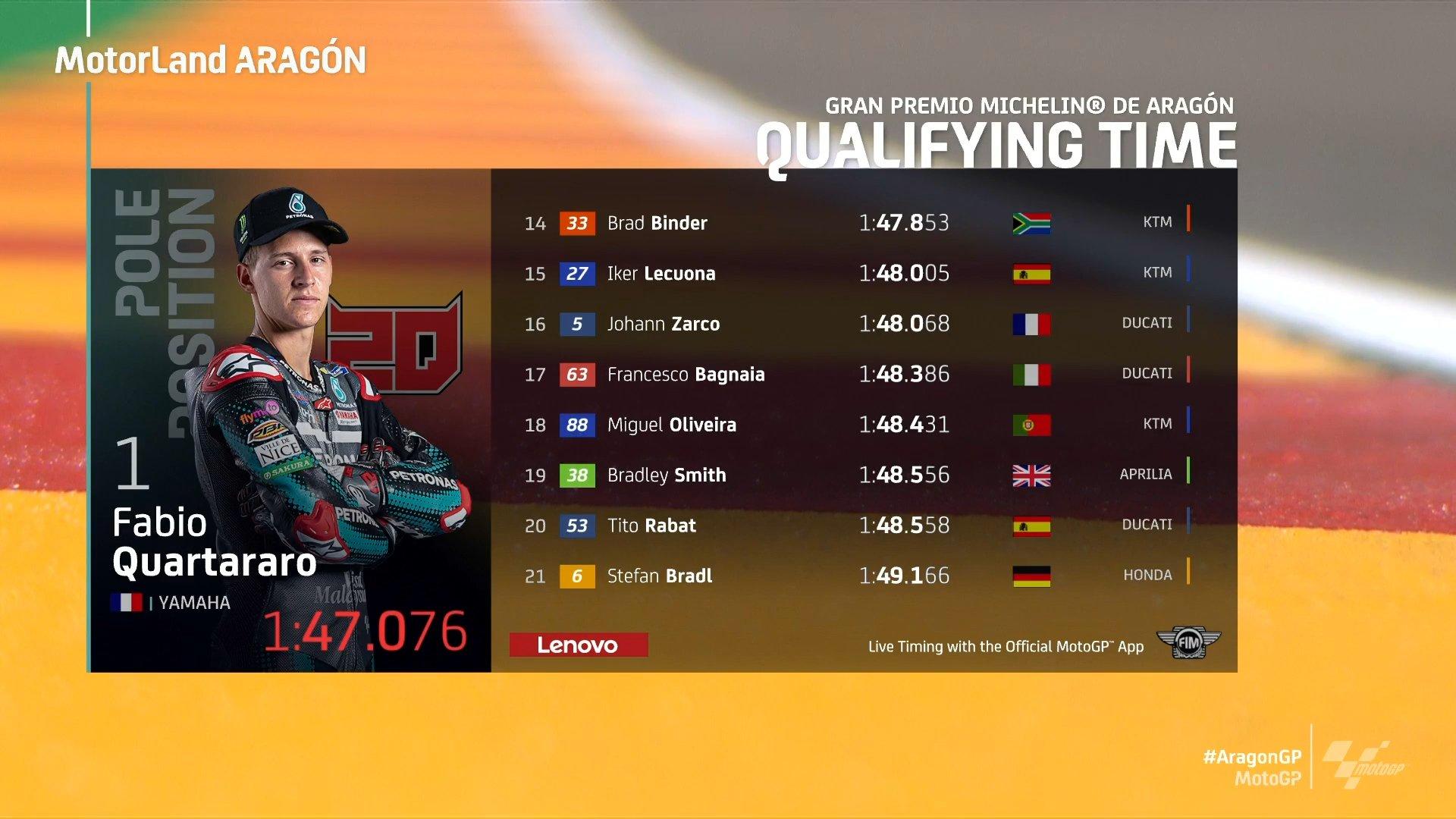 Así queda la clasificación para la parrilla de salida del GP de Aragón de MotoGP hoy