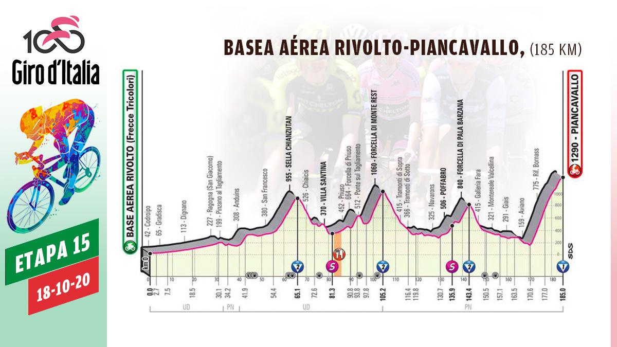 Perfil de la etapa del Giro de Italia de hoy domingo 18 de octubre.