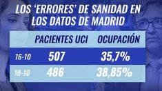 Los 'errores' de Sanidad en los datos de Madrid.