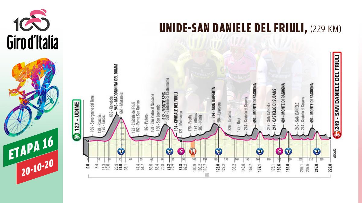 Perfil de la etapa 16 del Giro de Italia.