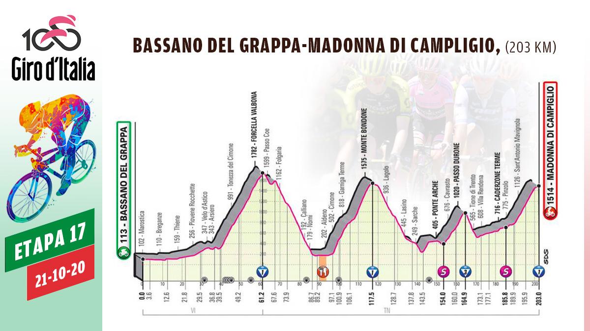 Perfil de la etapa 17 del Giro de Italia.