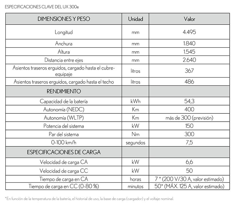 Lexus anuncia la gama y precios para España del nuevo UX 300e en su presentación mundial