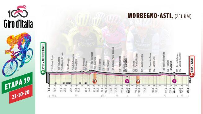Etapa Giro de Italia