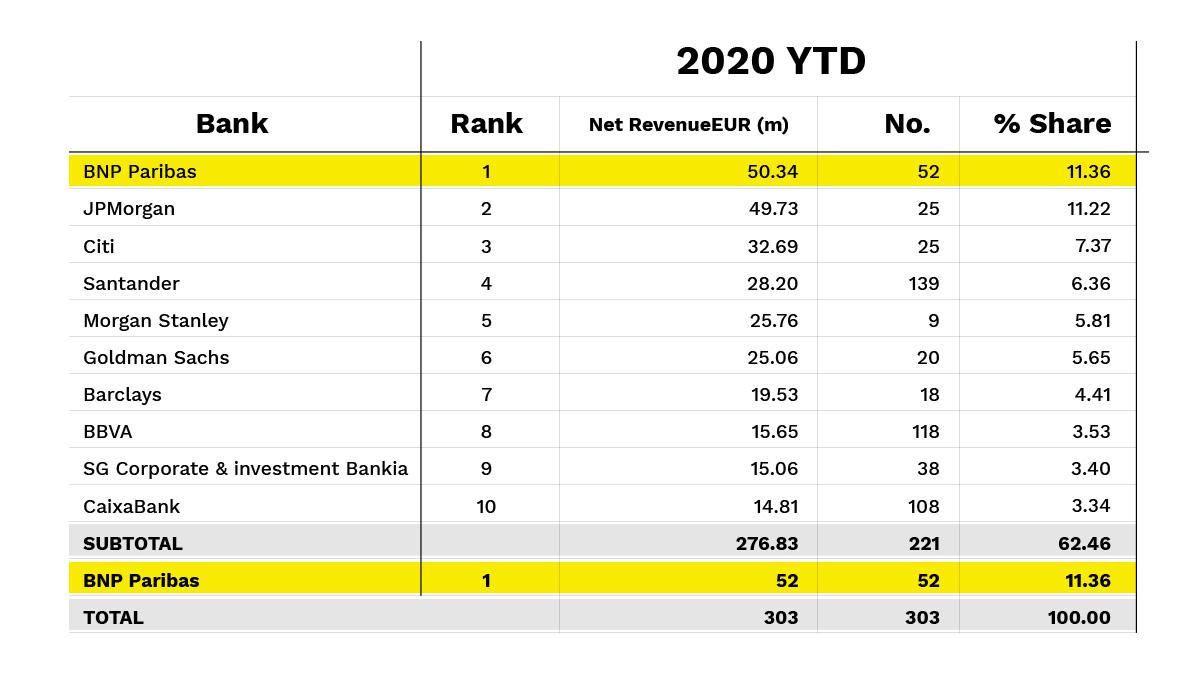 Ranking banca inversión