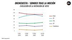 La evolución del voto según la encuesta elaborada por Hamalgama Métrica para OKDIARIO.