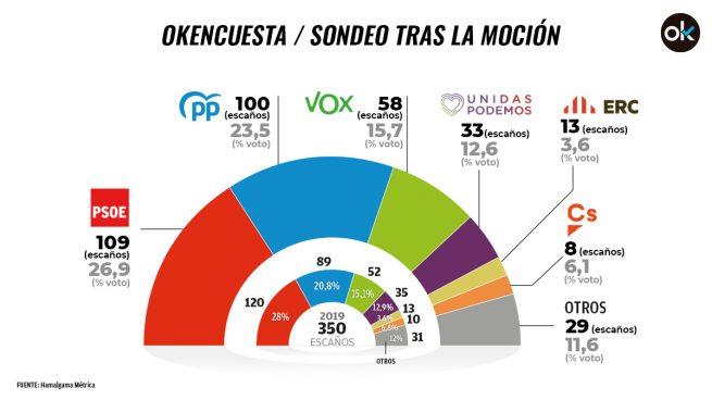 El PP pierde 11 escaños respecto a mayo y se queda con 100, el PSOE lidera con 109 y Vox sube a 58