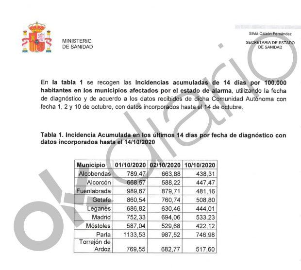 El Gobierno sabía el primer día que 5 de los 9 municipios madrileños confinados no llegaba al nivel de contagios