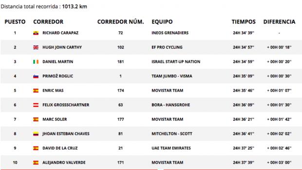 Vuelta a España 2020: clasificación de la etapa 6 de hoy, domingo 25 de octubre, tras la victoria de Izagirre