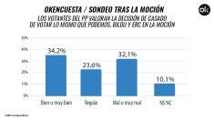 Sólo el 34,2% de los votantes del PP ve «bien o muy bien» la decisión de Casado de votar contra la moción de censura.