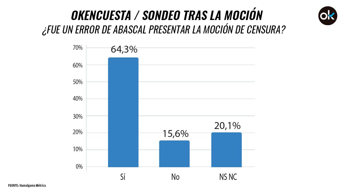 El 64,3% cree que fue un error de Abascal presentar la moción de censura contra Sánchez, según la encuesta de Hamalgama Métrica para OKDIARIO.