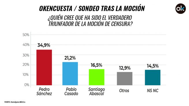 Una mayoría cree que Pedro Sánchez fue el vencedor de la moción de censura de Vox