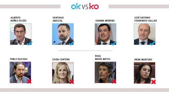 Los OK y KO del martes, 27 de octubre