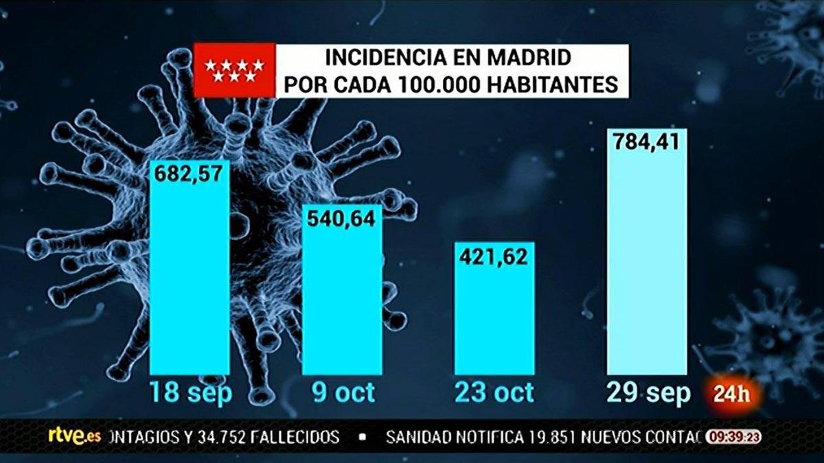 Gráfico manipulado emitido en el canal 24 Horas de RTVE sobre los datos de contagio de coronavirus en Madrid.